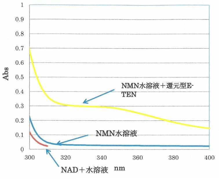 還元型E-TEN新研究、NMN吸収率向上を示唆/ナックス