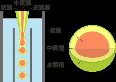 【独自技術】三層生菌シームレスカプセルなど/富士カプセル